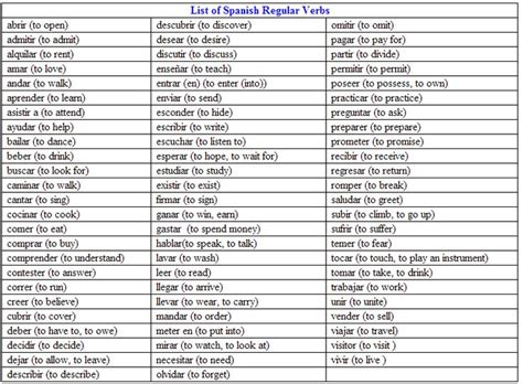 Aprenda Español: Regular Verbs in Spanish/ Verbos ...