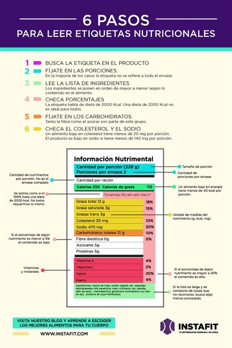 Aprende a leer etiquetas nutricionales y no te dejes ...
