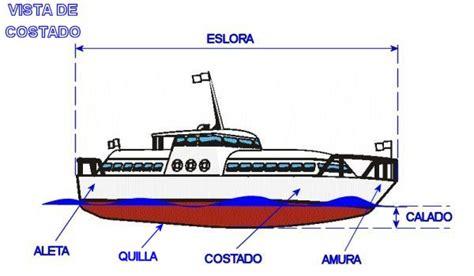 Aprende a navegar mientras alquilas el velero. partes del ...