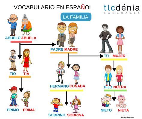 Aprende el vocabulario de la familia en español. Spanish ...