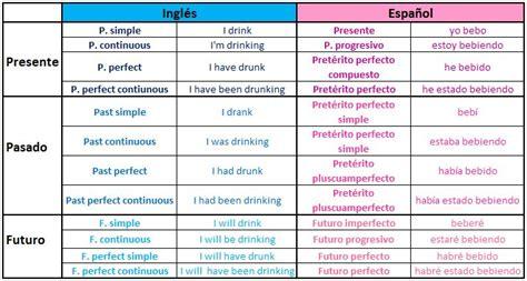 Aprende inglés very well: Equivalencias tiempos verbales ...
