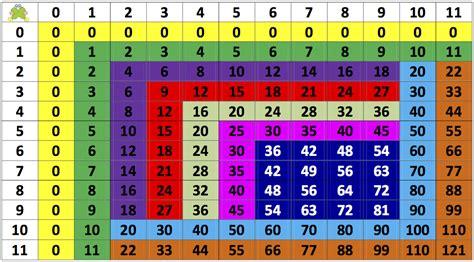 Aprende las tablas de multiplicar sin morir en el intento