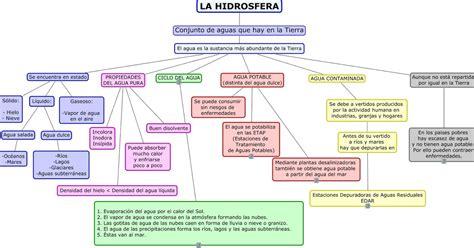 APRENDER ES DIVERTIDO: LA HIDROSFERA (MAPA CONCEPTUAL)