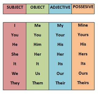 Aprender inglés con Canciones; pronombres posesivos ...