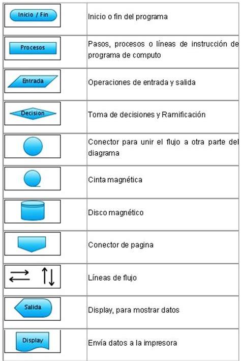 Aprendiendo Algoritmos y Diagramas de flujo