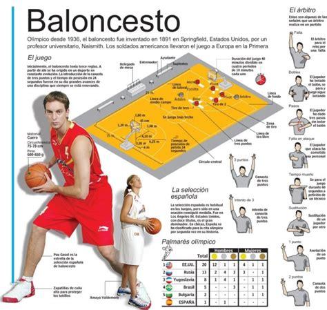 Aprendiendo sobre el baloncesto  Basketball  – Venelogía