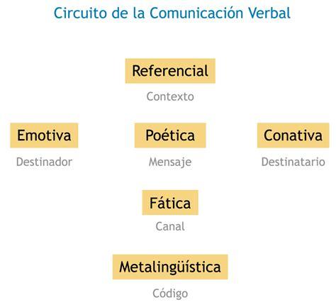 Aproximación a una tipología de textos | Programa y ...