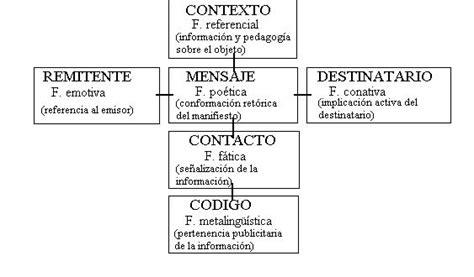Apuntes de Lingüística: Jakobson