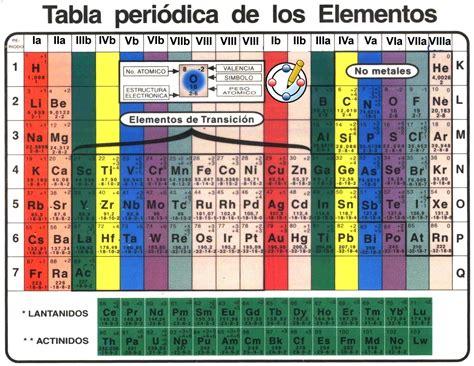 Apuntes de Química: Tabla periódica de los elementos