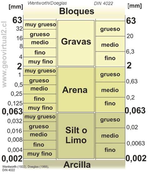 Apuntes Geología General: Propiedades de los clastos en ...