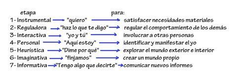 Apuntes y trabajos para un Profesorado de Lengua y ...