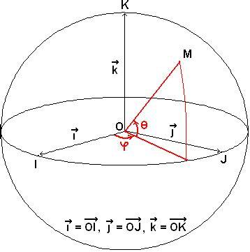 Archivo:Coordenadas esféricas figura.png - Wikipedia, la ...
