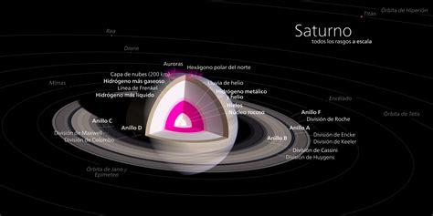 Archivo:Diagrama de Saturno.svg - Wikipedia, la ...