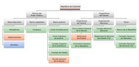 Archivo:Estructura del estado colombiano.svg   Wikipedia ...