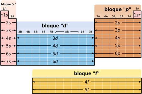 Archivo:Periodic Table structure-es-estructura tabla ...