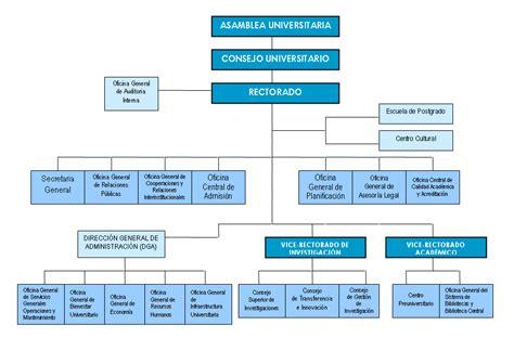 Archivo:UNMSM_organigrama.PNG - TerritorioScuola Enhanced ...