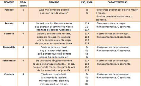 Arco Blog 6.º Primaria: TIPOS DE ESTROFAS