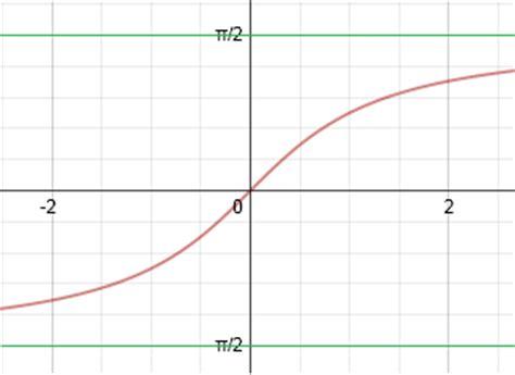 Arctan | Graph of Arctan | Math@TutorVista.com