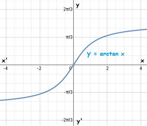 Arctan   Graphs, Formulas, Domain and Range | TutorVista