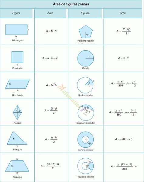Áreas de triángulos, cuadriláteros comunes, polígono ...