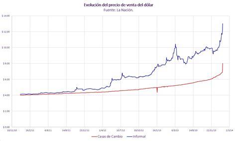 Argentina: mínima flexibilización del cepo cambiario