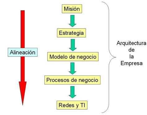 Arquitectura de la empresa   Wikipedia, la enciclopedia libre