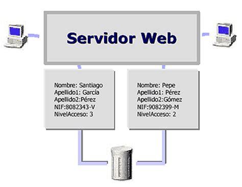 Arquitectura de las aplicaciones Web - La World Wide Web (www)
