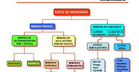 Arquitectura del Computador: TIPOS DE MEMORIA RAM Y CACHE
