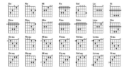 Artes Musicales: Acordes Para Guitarra | Deporte y ocio ...