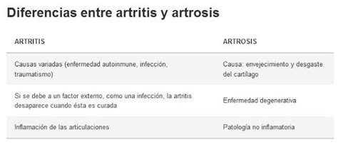 Artritis, artrosis y osteoporosis: Artrosis y artritis ...
