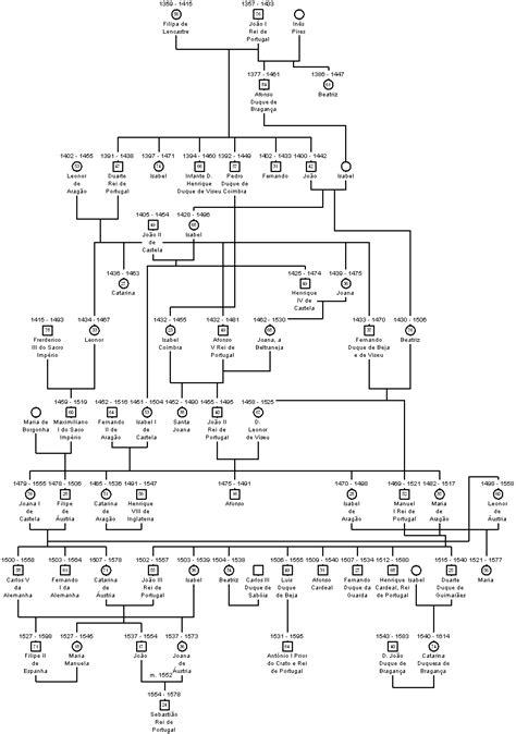 Árvore genealógica dos reis de Portugal - A Monarquia ...