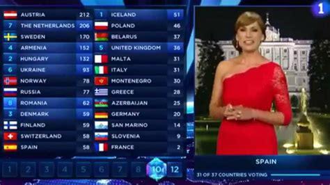 Así es el sistema de votación de Eurovisión 2018 | Marca.com