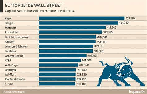 Así está el ránking de las mayores empresas de Wall Street