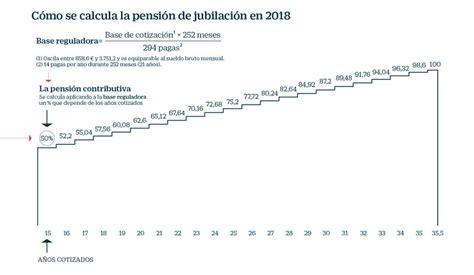 Así se calcula la pensión de los españoles y así podría ...