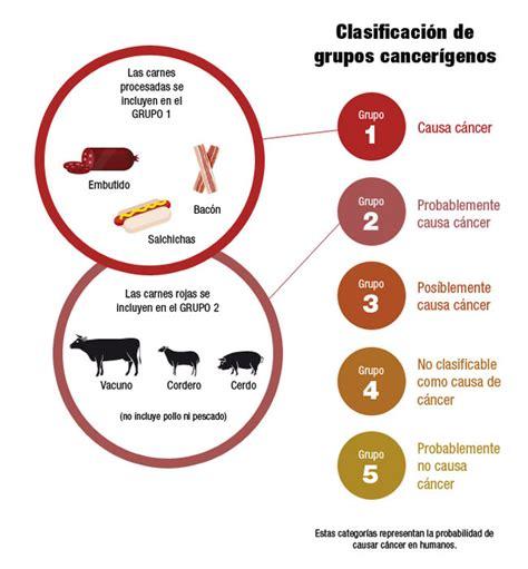 Así se clasifica la carne por grupos cancerígenos