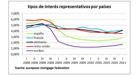 Así son las hipotecas que conceden hoy los bancos   Libre ...