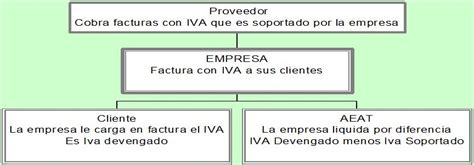 Aspectos Tributarios de la Empresa  Obligaciones Fiscales ...