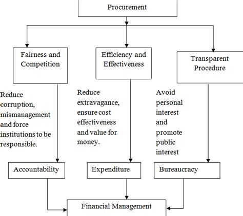 Assessing the Effect of the Procurement Act (663) on the ...