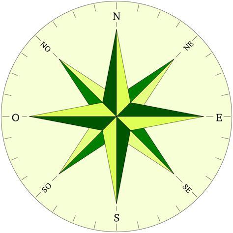 Astronomía para tontos: Norte, Sur, Este, Oeste.