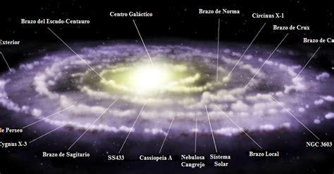 Astronomía y Noticias: Nuestro Sistema Solar