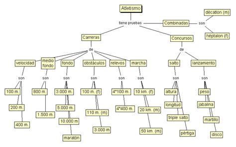 Atletismo. Pruebas - Mapa conceptual