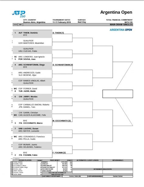 ATP 250 Buenos Aires 2019: Cuadro   Punto de Break