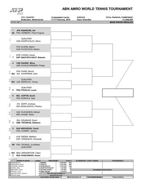 ATP 500 Rotterdam 2019: Cuadro   Punto de Break