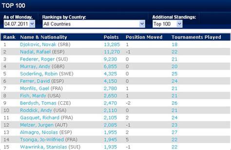 ATP list: Nole officially crowned world no.1! – Novak Djokovic