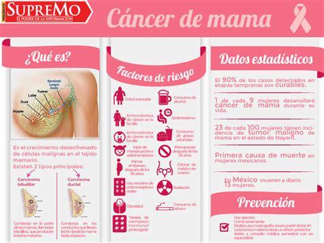 Atrévete a soñar: ¿Qué es el cáncer de mama?