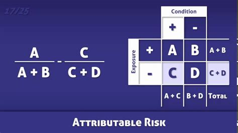 Attributable Risk  AR    Definition and Calculation   YouTube
