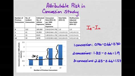 Attributable risk   YouTube