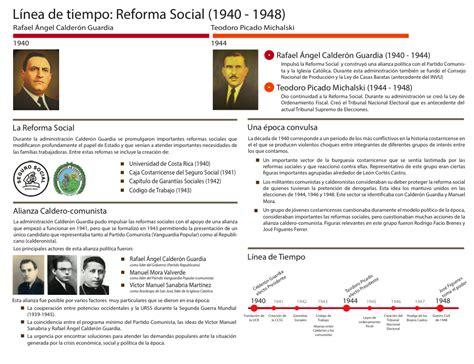 Aula de Estudios Sociales: La reforma social en Costa Rica ...