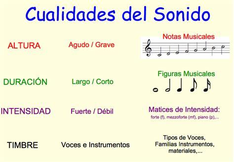 aula de música: Las cualidades del sonido