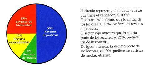 ...Aula Seño Sory...: Gráficos que informan